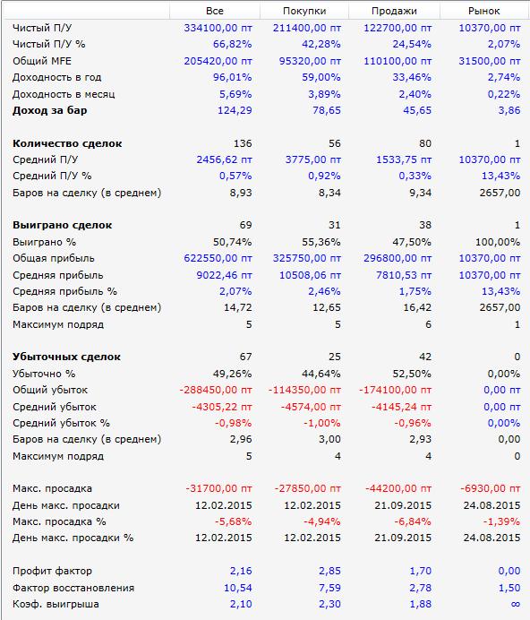 результаты-РТС-2015