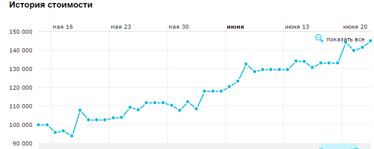 результаты-Федунов-график
