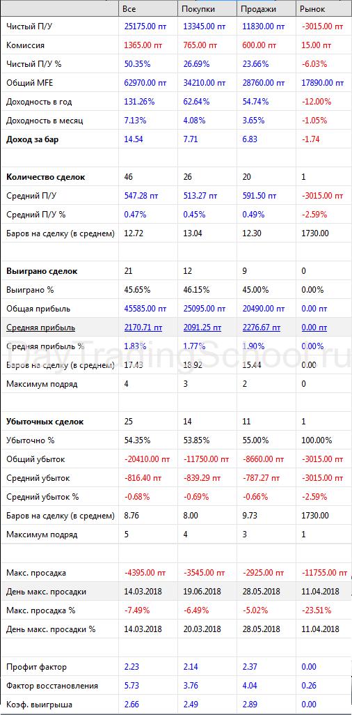 результаты-наклонный-фрактал-РТС-2018-2.0