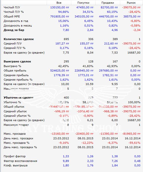результаты-наклонный-фрактал-РТС