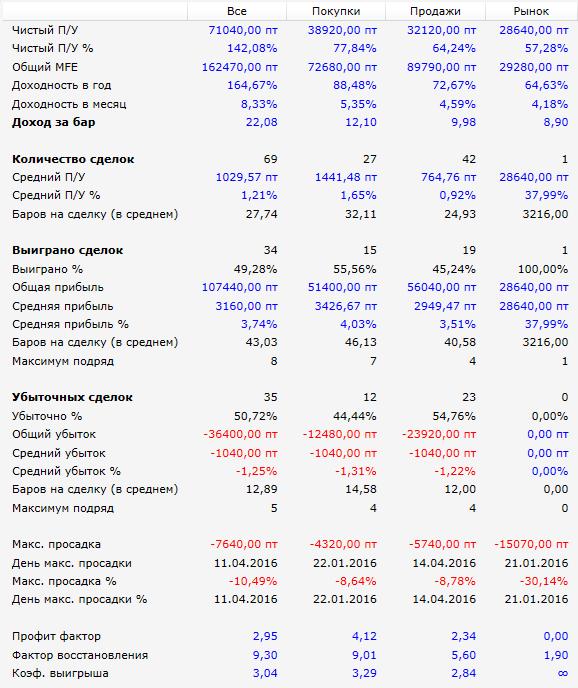 результаты-с-БУ-наклонный-фрактал-РТС-2016