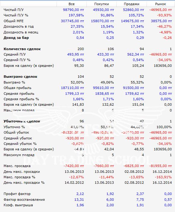результаты-H4-H1-2012-2016
