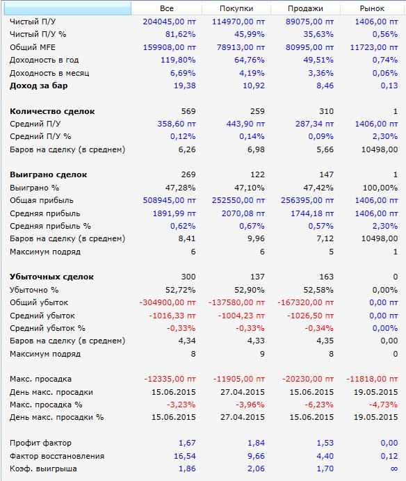 результаты-SI-2015