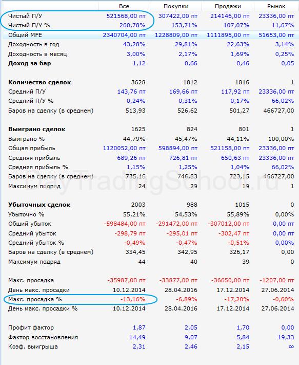 результат-Спакртак-квик-2014-2017