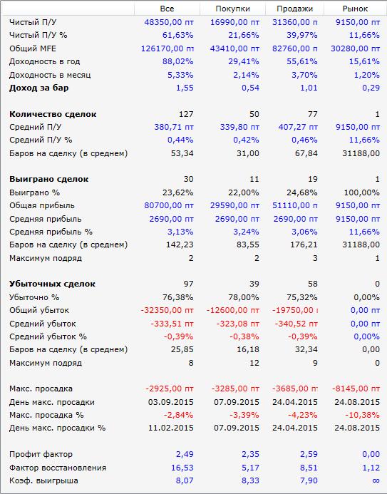 результат-SMA-молот-2015