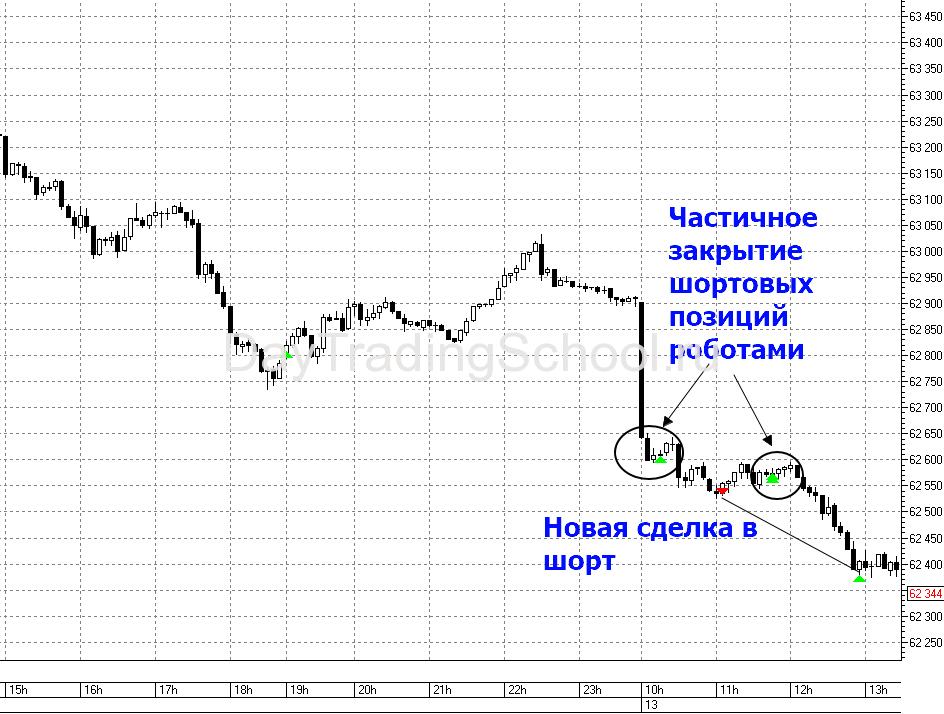 сделки-роботов-13.12.2019