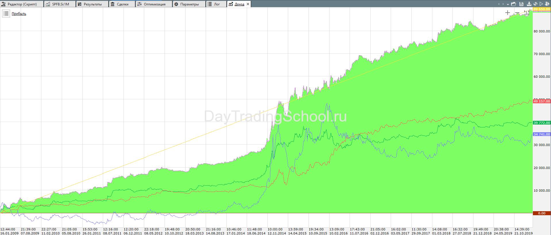 скай-лайн-график-дох-2009-2020