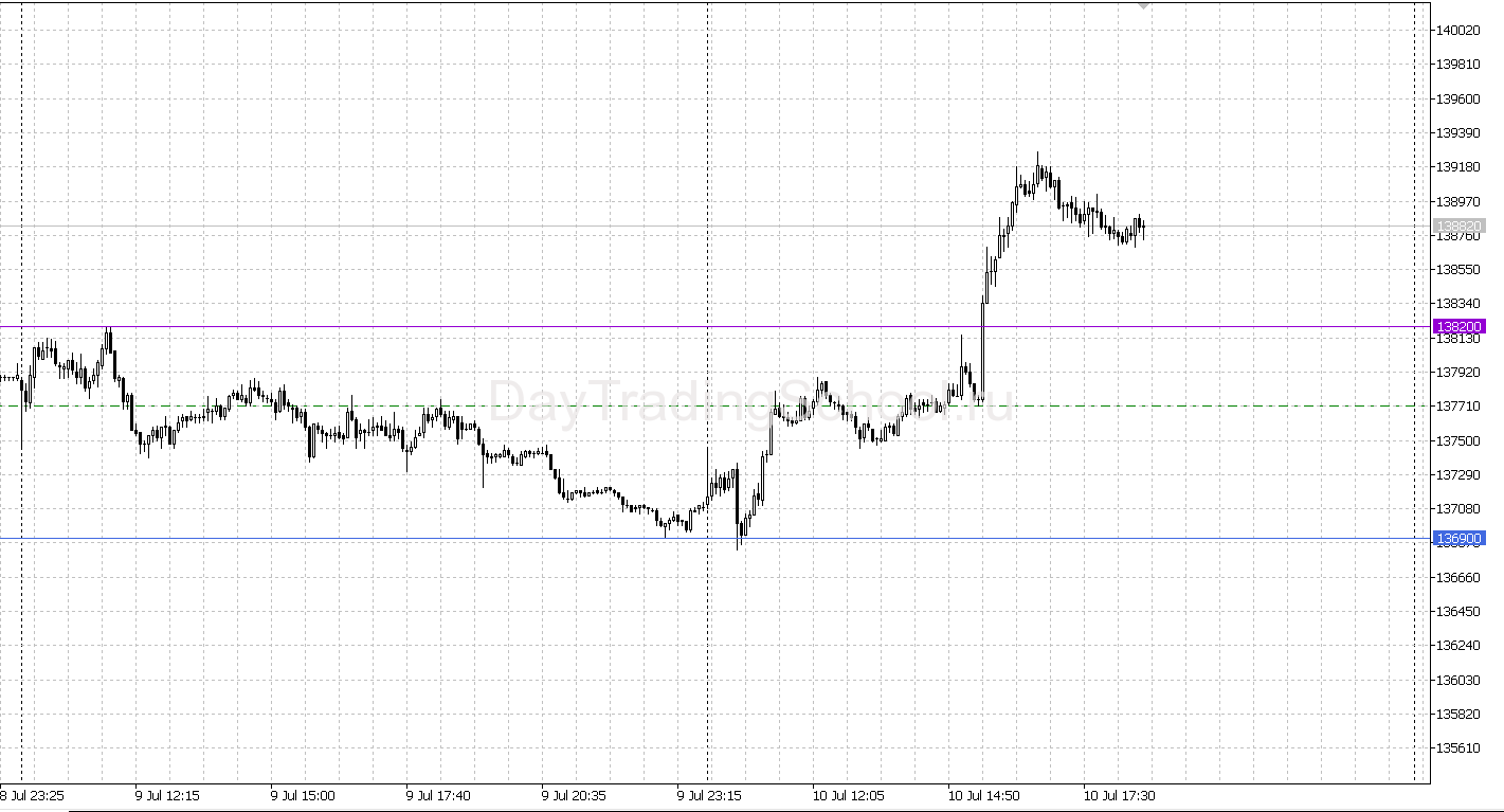 скрипт-Dayhight-low-график
