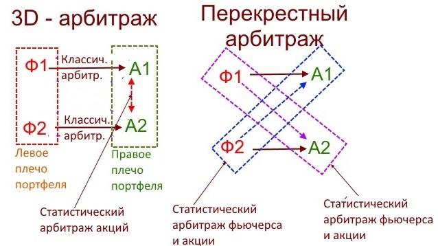 статистический-арбитраж