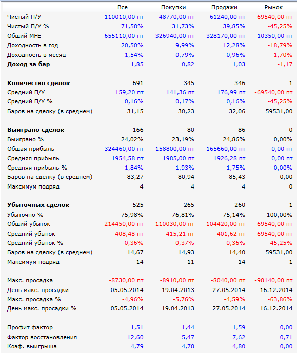 стохастик-ртс-результаты-2015-V1
