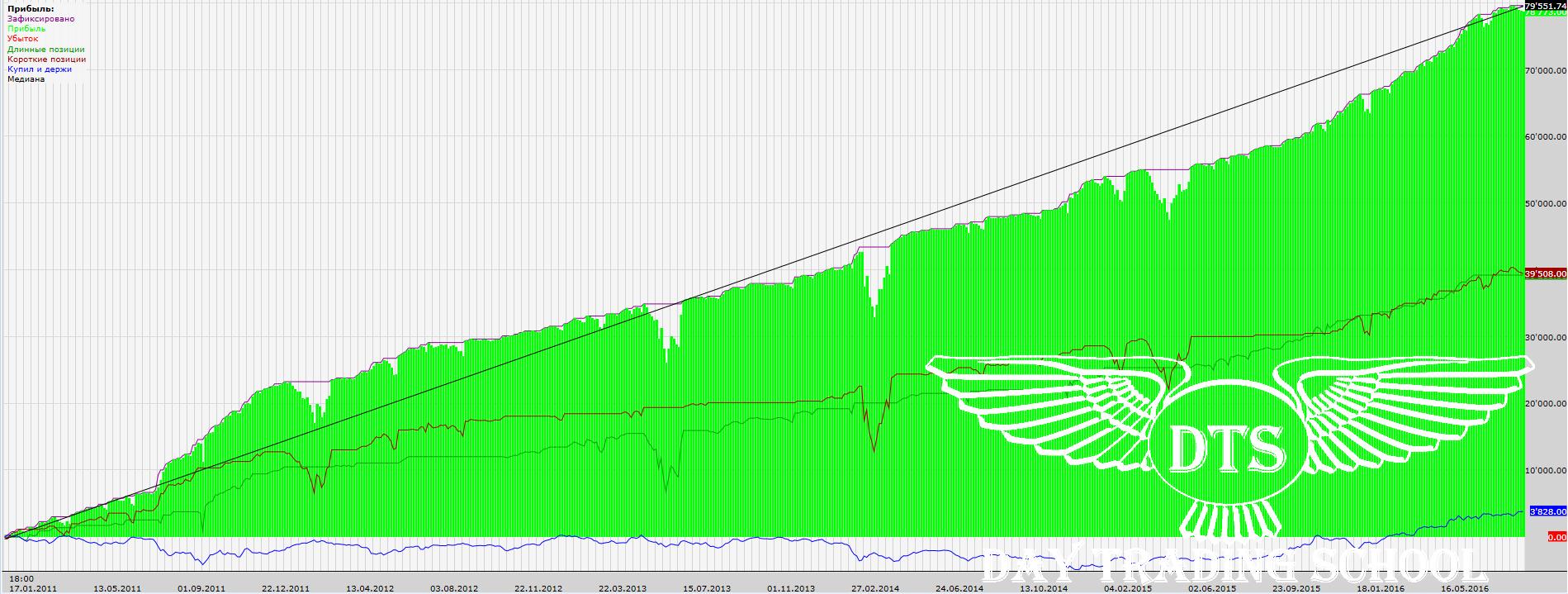 усреднение-доход-SBRF-5m