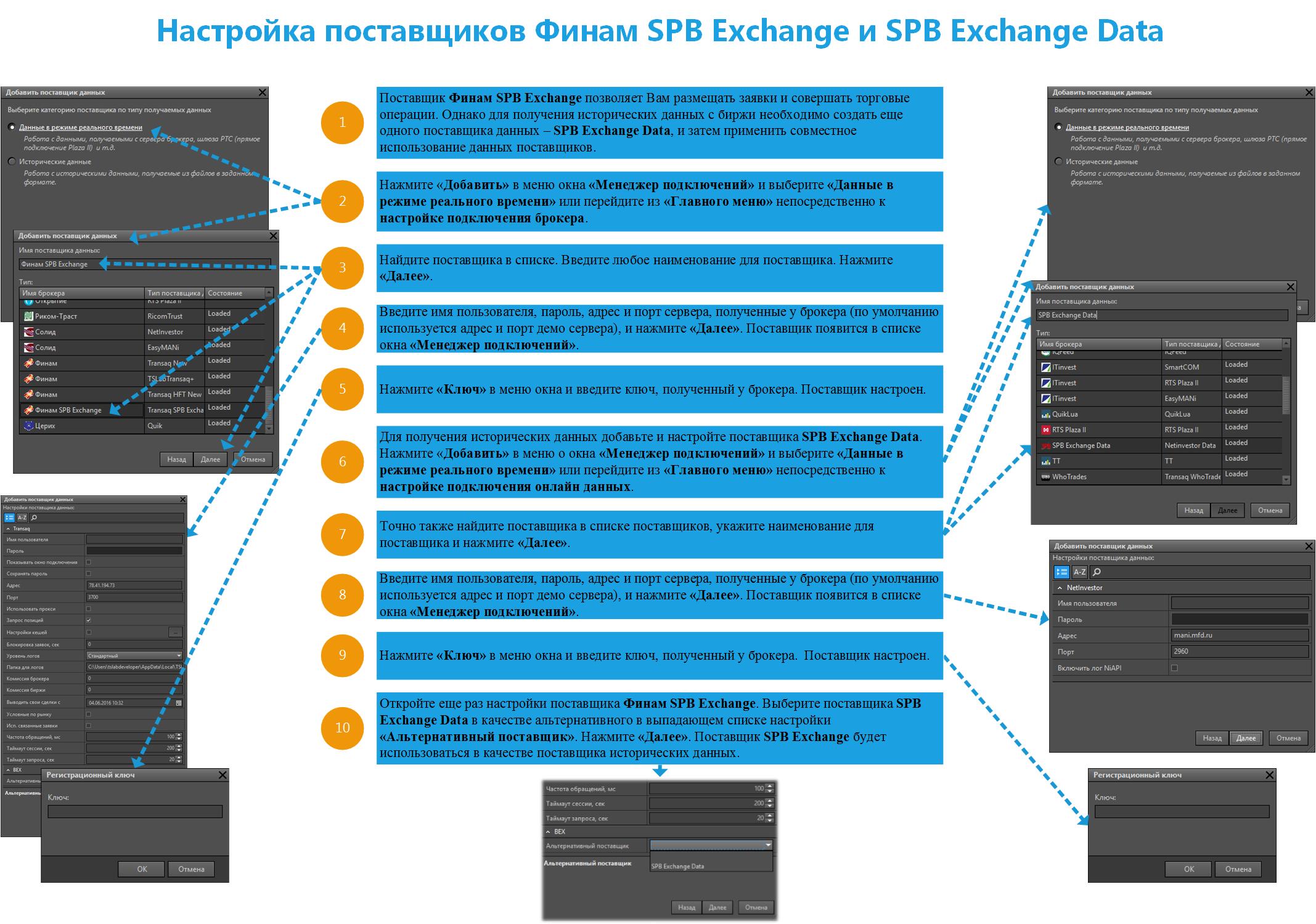 Настройка поставщиков Финам SPB Exchange