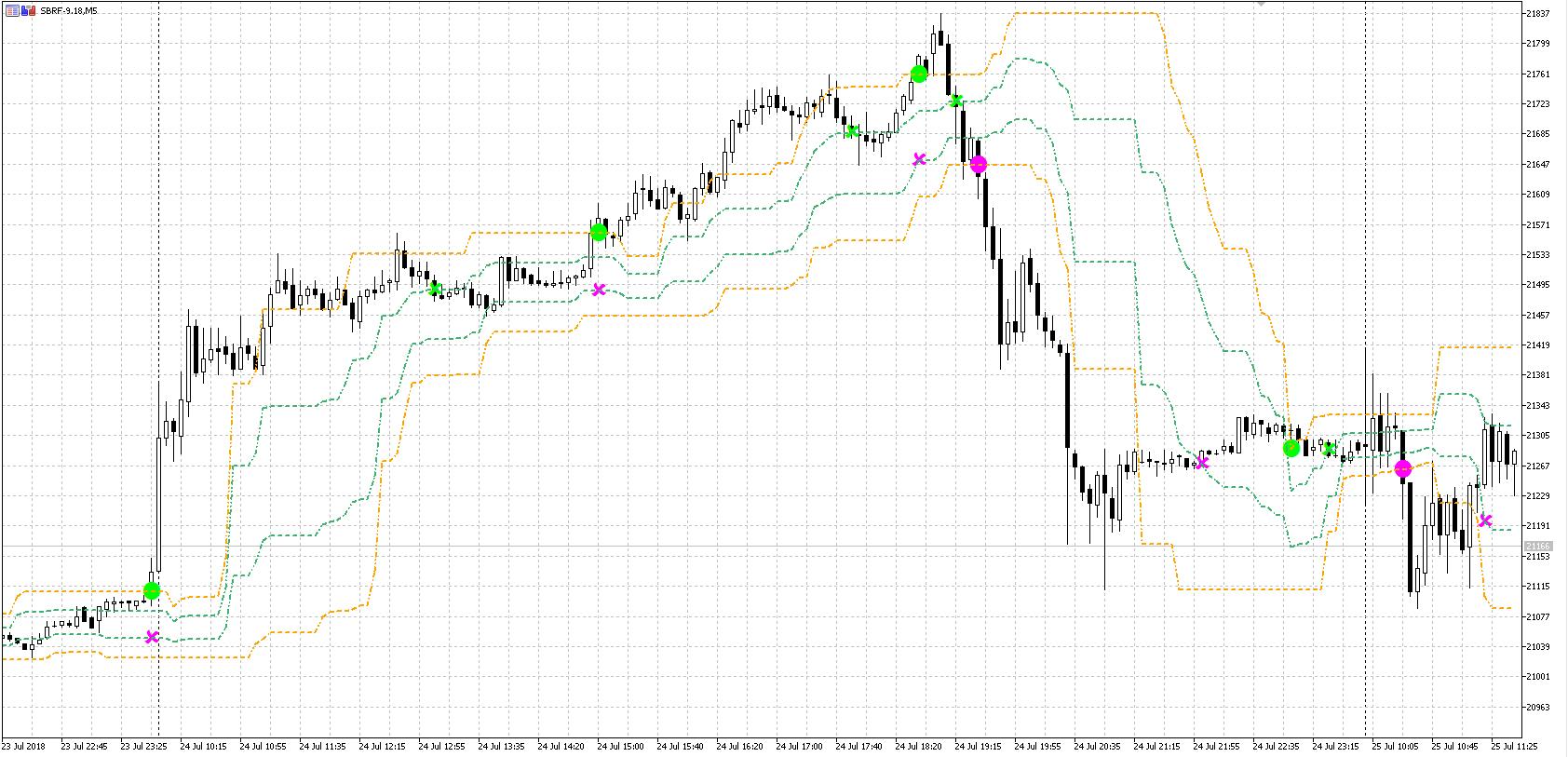 Arrows_Curves