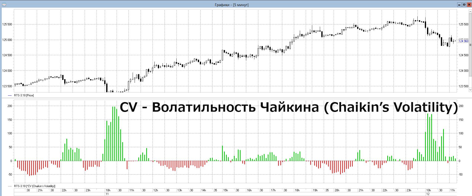 Chaikins-Volatility