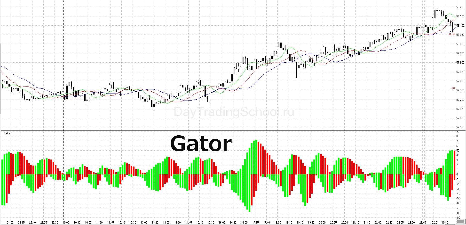 Gator-график