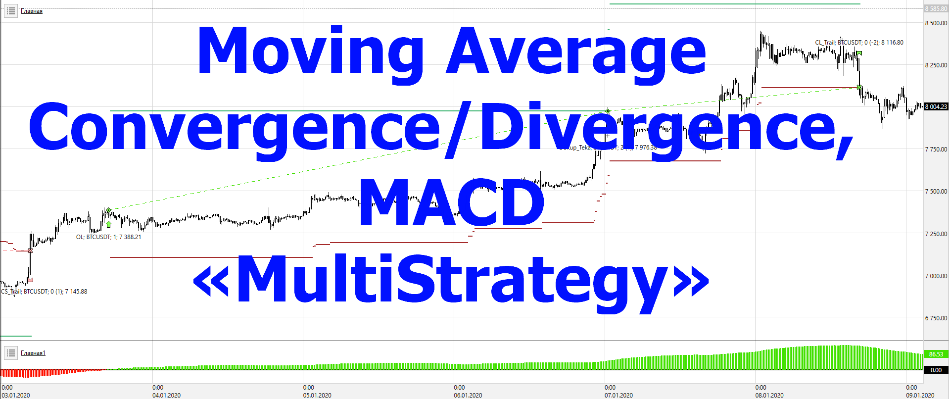 MACD-MultiStrategy