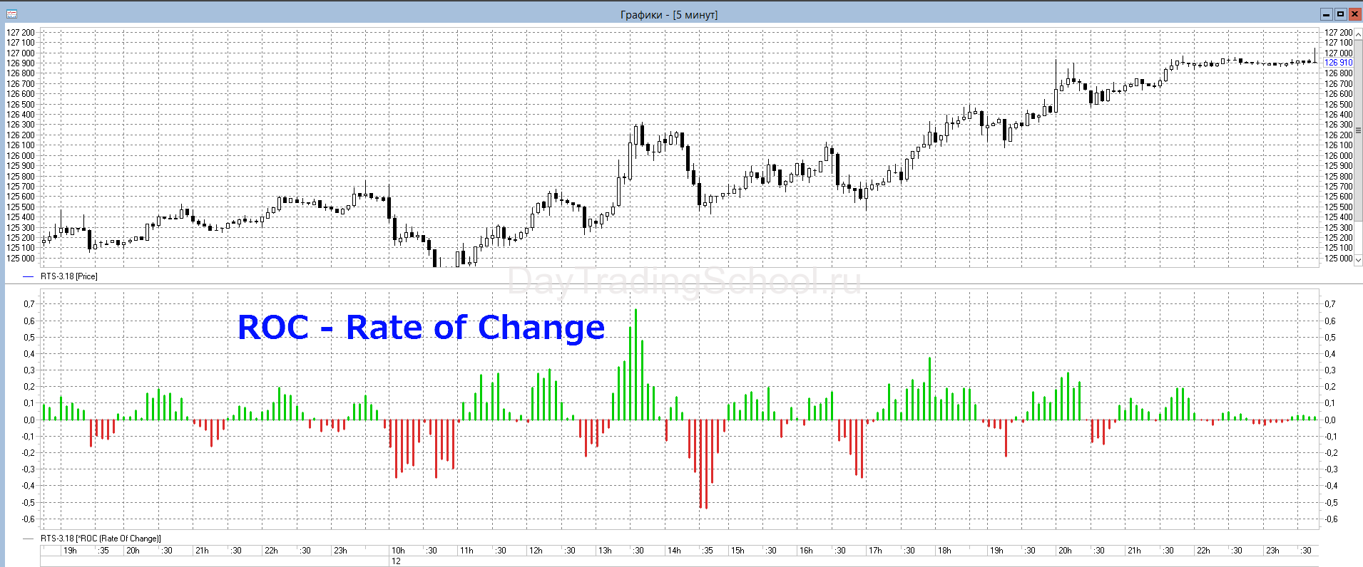 ROC-Rate-of-Change