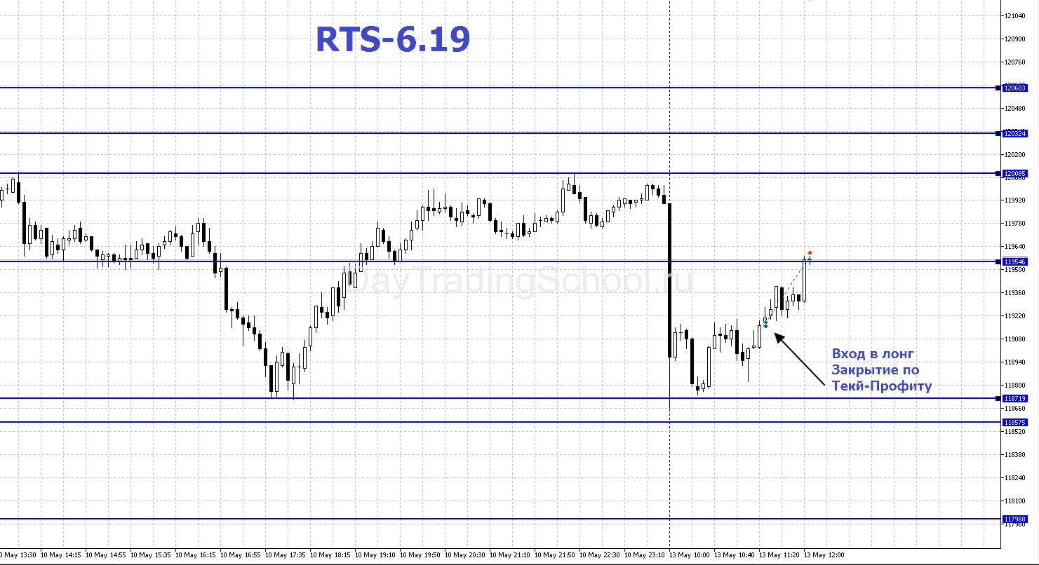RTS-13.05.2019