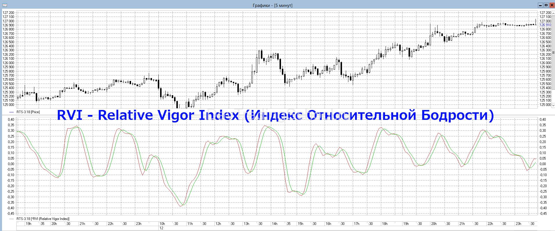 RVI-Relative-Vigor-Index