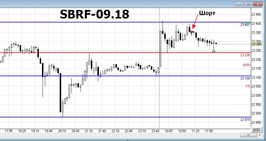 SBRF-16.07.2018