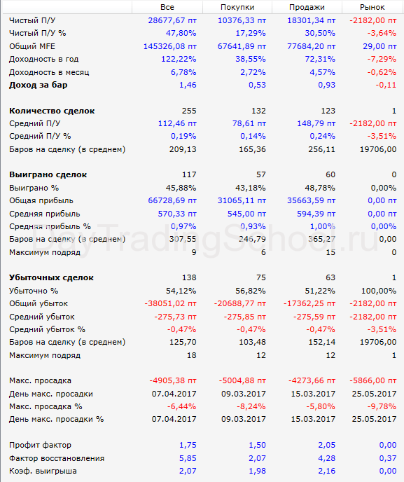 SMA-tunnel-si-результаты-2017