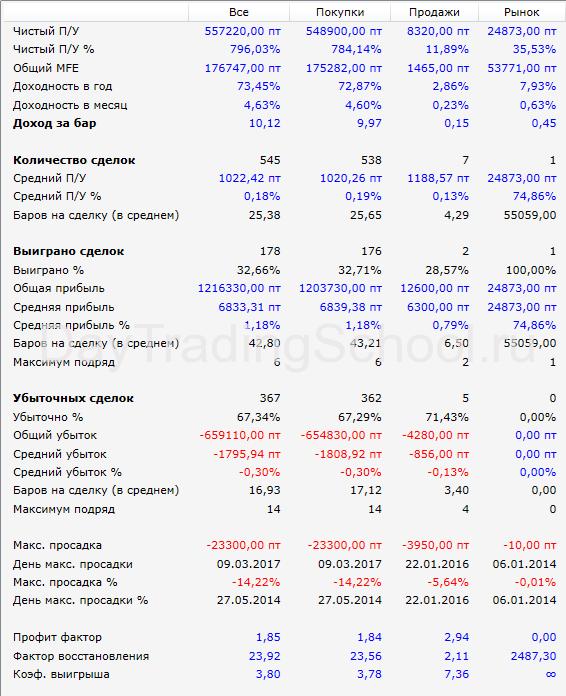 Робот-Зебра-РТС-15м-Результаты
