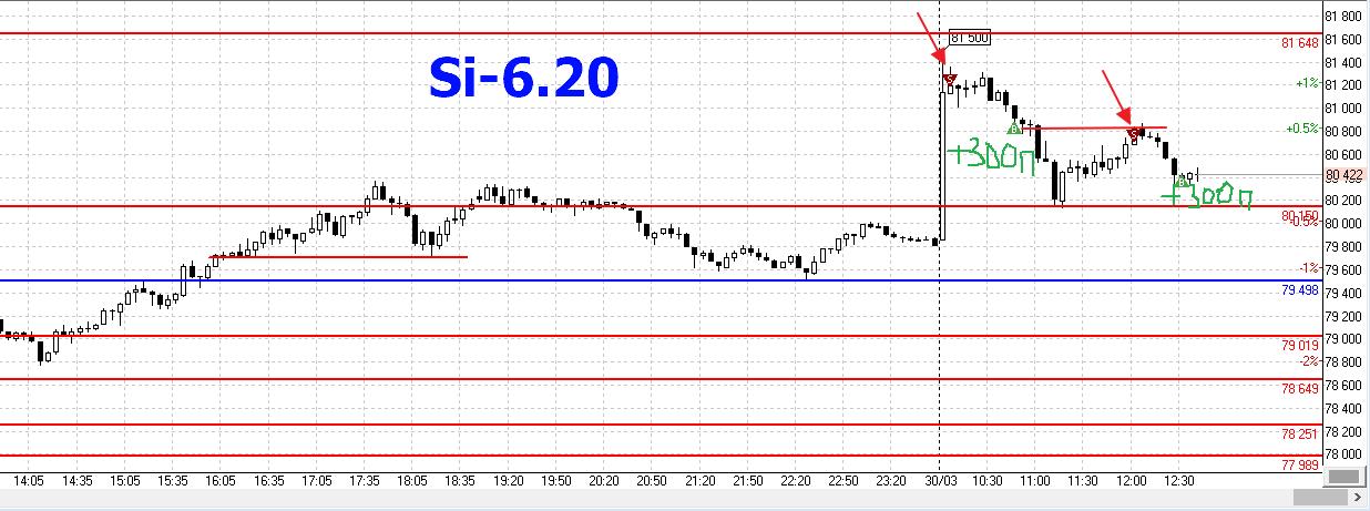 Si-30.03.2020
