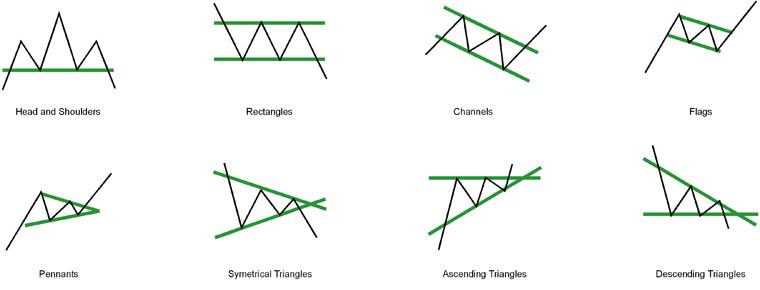 Trading-Chart-Patterns