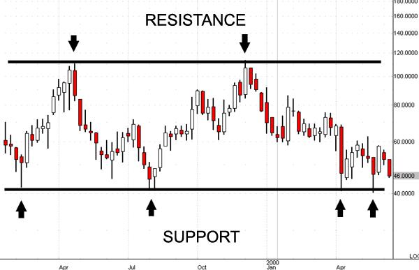 sup-resist